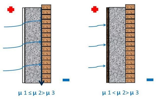 Чем можно штукатурить газобетон внутри помещения?