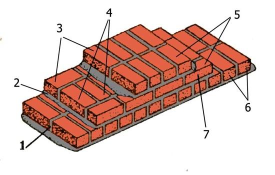 2.5 кирпича толщина – особенности кладки стен