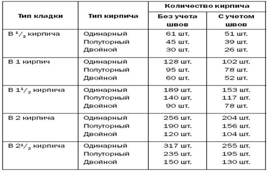Сколько кирпичей в 1м3 – нормы расхода материала